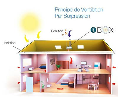 schéma de la ventilation par surpression
